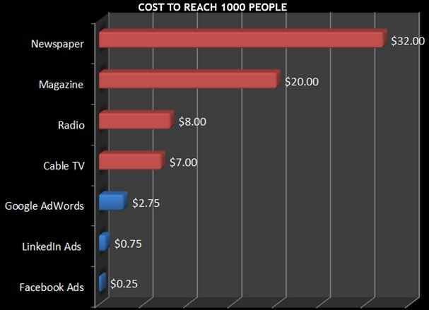 Facebook Advertising Comparison